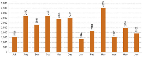 Graph indicating monthly participation in externally organised functions/venue hire in 2006-07.