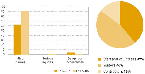 Left: Graph indicating category and number of reported incidents. Right: Pie chart indicating category of person injured or involved in dangerous occurrences.