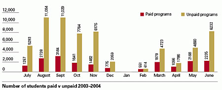 Bar chart showing the number of students paid v unpaid 2003-2004