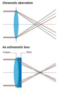 Diagrams showing a chromatic aberration and an achromatic lens