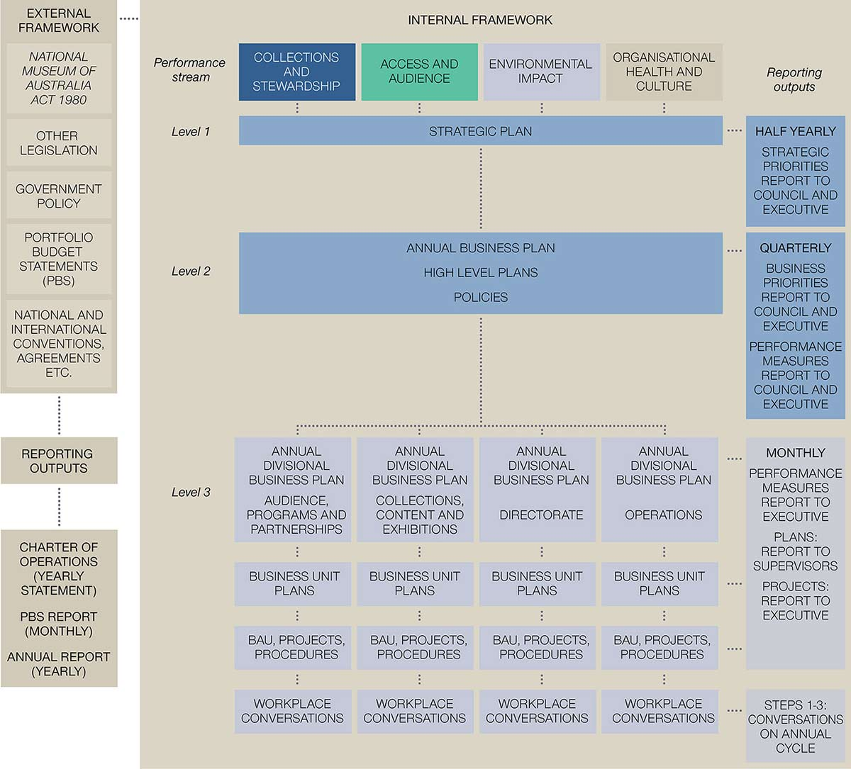 Flow chart of the Museum Performance Management Framework overview for 2010-2011. Left-hand column under the main heading 'External framework' reads 'National Museum of Australia Act 1980', other legislation, government policy, Portfolio Budget Statements (PBS), national and international conventions, agreements etc'. A line joins these categories to another box which reads 'Reporting outputs', and at the bottom, another which reads 'Charter of Operations (yearly statement) / PBS report (monthly) / Annual report (yearly)'. To the right of the chart, under the main heading 'Internal framework', are four columns headed: 'Collections and Stewardship, Access and Audience, Environmental Impact, Organisational Health and Culture.' Each of these performance streams is linked by a line down to the 'Level 1: Strategic Plan' and 'Level 2: Annual business plan / High level plans / Policies'. They also drill down to 'Level 3: Annual divisional business plan' for these four separate areas: 'Audience, Programs and Partnerships; Collections, Content and Exhibitions; Directorate; Operations'. Each of these in turn links to separate 'Business unit plans; BAU, projects, procedures; Workplace Conversations'. At the far right, under a column headed 'Reporting outputs', the Strategic Plan boxed is linked to 'Half yearly strategic priorities report to Council and Executive'. Level 2 is linked to 'Quarterly Business Report to Council and Executive, Performance Measures Report to Council and Executive'. Level 3 is linked to 'Monthly / Performance Measures Report to Executive / Plans: report to supervisors / Projects: report to Executive'. Workplace Conversations at the bottom is linked to 'Steps 1-3: conversations on annual cycle'.