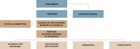 Organisational chart showing Accountability chain. Top row: Parliament. Second row: Minister, Auditor-General. Third row: Council committees, Council of the National Museum of Australia. Fourth row: Director, National Museum of Australia. Bottom row: Audience and Programs, Collections and Content, Operations, Directorate.