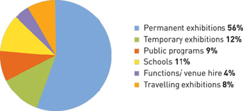 Pie chart showing a breakdown of total 2005-06 Museum visitation by visitor category.