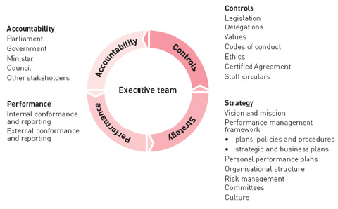 Image of the governance model. Shows how accountability, controls, strategy and performance feed into each other.