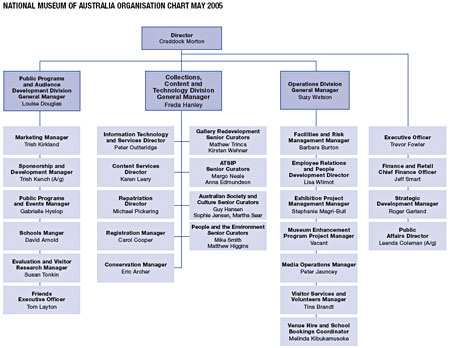 NMA organisation chart May 2005