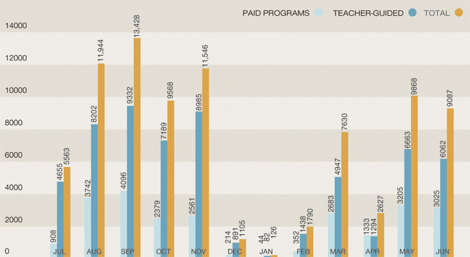 Column graph indicating the number of paid versus teacher-guided student visits, 2011-12. Paid programs: Jul 908, Aug 3742, Sep 4096, Oct 2379, Nov 2561, Dec 214, Jan 44, Feb 352, Mar 2683, Apr 1333, May 3205, Jun 3025. Teacher-guided: Jul 4655, Aug 8202, Sep 9332, Oct 7189, Nov 8985, Dec 891, Jan 82, Feb 1438, Mar 4947, Apr 1294, May 6663, Jun 6062. Totals: Jul 5563, Aug 11,944, Sep 13,428, Oct 9568, Nov 11,546, Dec 1105, Jan 126, Feb 1790, Mar 7630, Apr 2627, May 9868, Jun 9087.