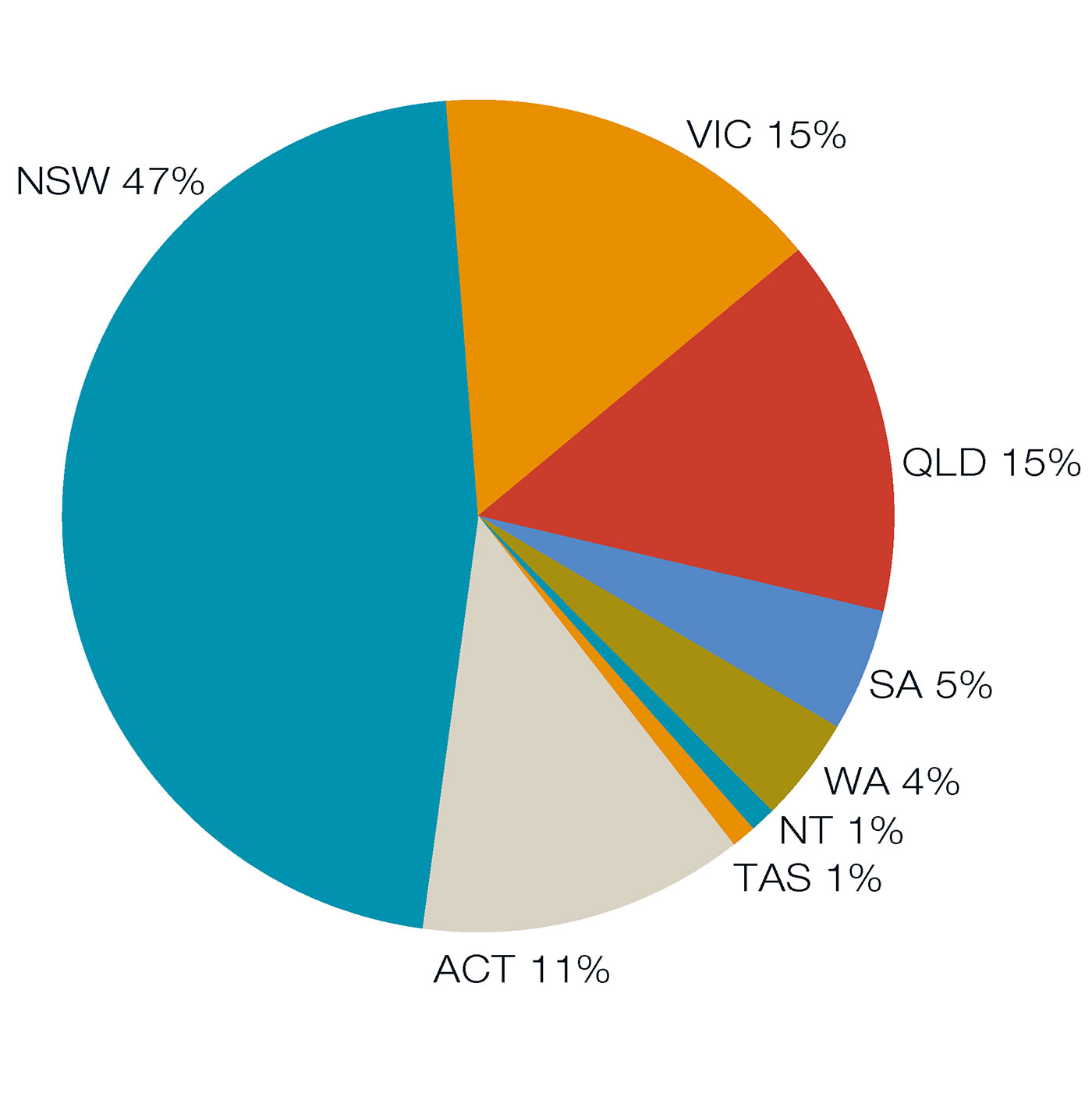 Doughnut chart indicating the percentage of school bookings per state, 2011-12. NSW 47 per cent, VIC 15 per cent, QLD 15 per cent, SA 5 per cent, WA 4 per cent, NT 1 per cent, TAS 1 per cent, ACT 11 per cent.