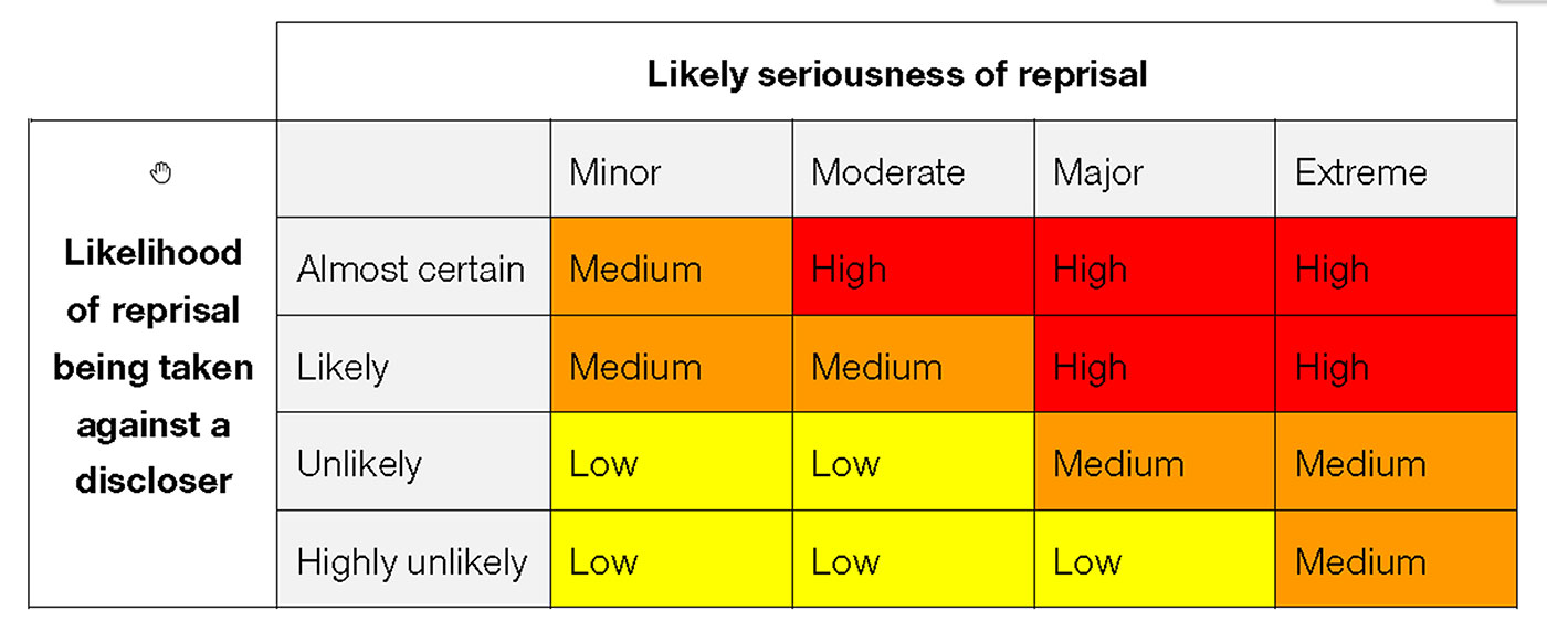 Coloured grid showing 'Likely seriousness of reprisal' against 'Likelihood of reprisal being taken against a discloser'.
