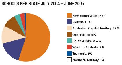 Schools per state July 2004-June2005