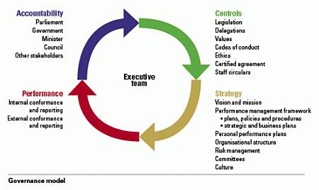 Diagram showing Governance model
