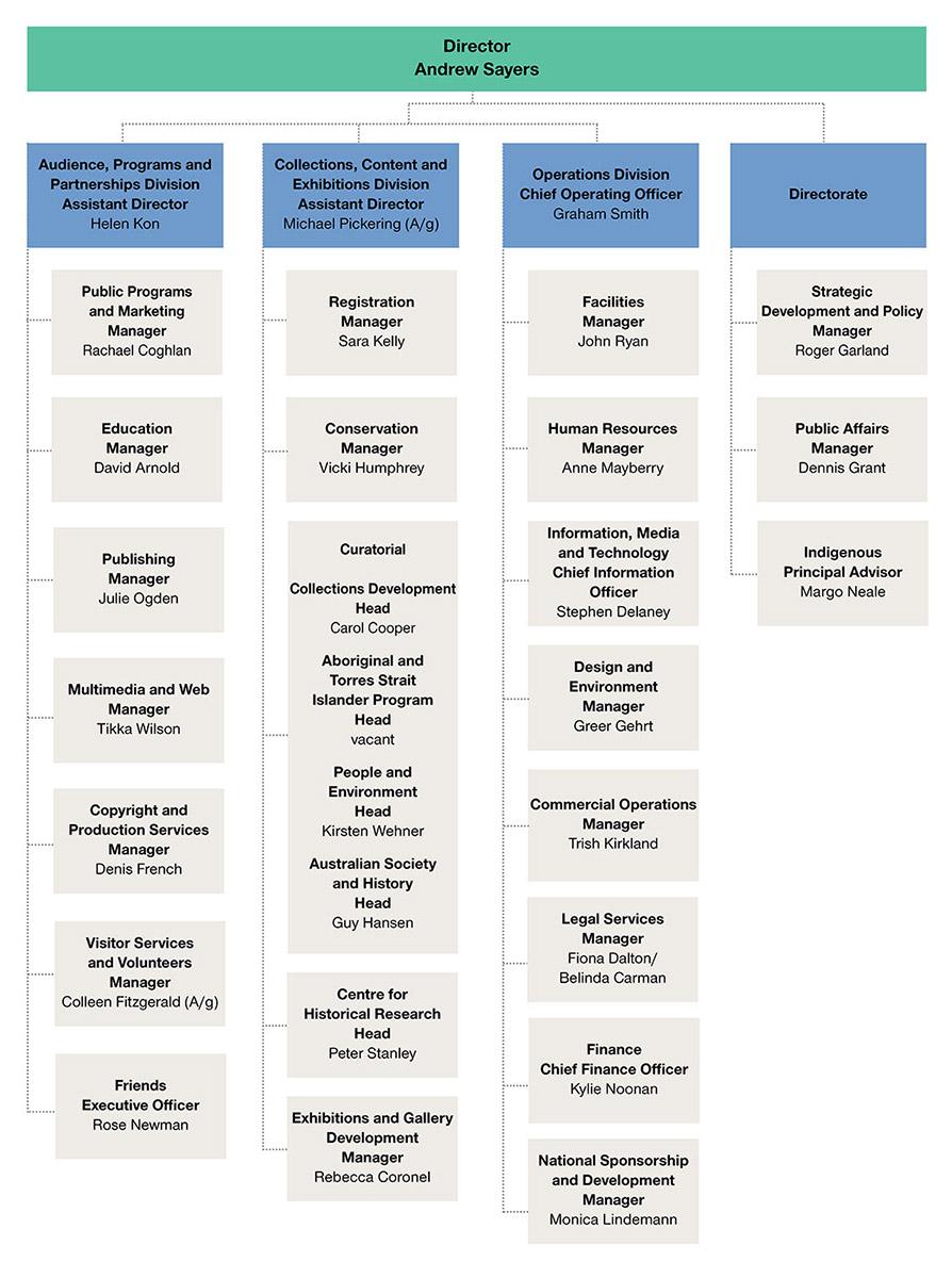 National Museum of Australia organisation chart.