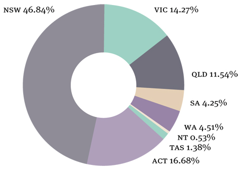 A doughnut chart indicating the percentage of school bookings per state, 2009–10. NSW 46.84 per cent, VIC 14.27 per cent, QLD 11.54 per cent, SA 4.25 per cent, WA 4.51 per cent, NT 0.53 per cent, TAS 1.38 per cent, ACT 16.68 per cent.