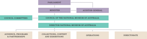 Organisational chart showing Accountability chain. Top row: Parliament. Second row: Minister, Auditor-General. Third row: Council committees, Council of the National Museum of Australia. Fourth row: Director, National Museum of Australia. Bottom row: Audience, Programs and Partnerships, Collections, Content and Exhibitions, Operations, Directorate.