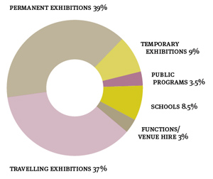 Doughnut chart. Data: Permanent exhibitions 39%, Travelling exhibitions 37%, Temporary exhibitions 9%, Public programs 3.5%, Schools 8.5%, Functions/venue hire 3%.