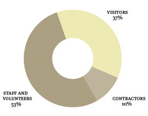 Doughnut chart. Data: Visitors 37%, Contractors 10%, Staff and volunteers 53%.