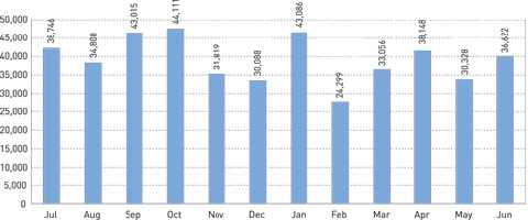 Graph showing the monthly visitation numbers to permanant exhibitions in the Museum in 2005-06.