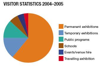 Visitor statistics 2004-2005