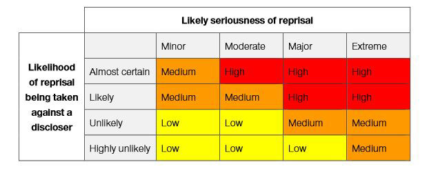 Coloured grid showing 'Likely seriousness of reprisal' against 'Likelihood of reprisal being taken against a discloser'