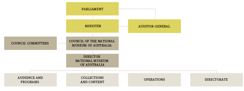 Organisational chart, Australian Government and National Museum. Top row: Parliament. Second row: Minister, Auditor-General. Third row: Council committees, Council of the National Museum of Australia. Fourth row: Director, National Museum of Australia. Bottom row: Audience and Programs, Collections and Content, Operations, Directorate.