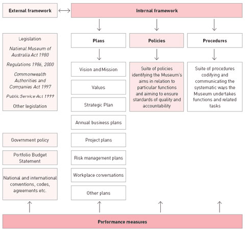 Flow chart showing an overview of the performance management framework of the Museum.