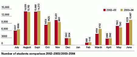 Bar chart showing number of students comparison 2002-2003 / 2003-2004