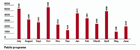 Bar chart showing public exhibitions