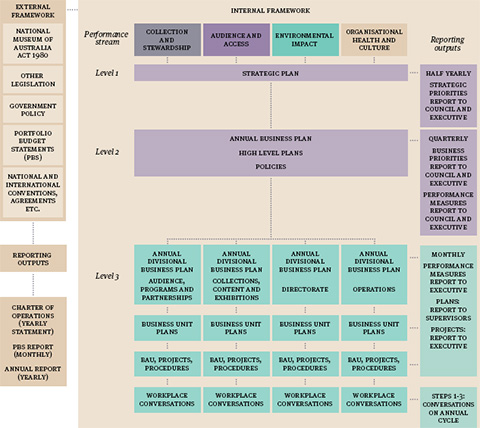 Flow chart. Left-hand column: External framework: legislation, government policy, Portfolio Budget Statement, national and international conventions, codes, agreements etc, reporting outputs, Charter of Operations (yearly statement), PBS Report (monthly), Annual Report (yearly). Under the heading 'Internal framework', four columns headed: Collection and Stewardship, Audience and Access, Environmental Impact, Organisational Health and Culture. Far left of Internal framework: Column: Performance stream: Level 1, Level 2, Level 3. Level 1: Strategic Plan. Level 2: Annual Business Plan, High Level Plans, Policies. Level 3: First column: Annual Divisional Business Plan, Audience, Programs and Partnerships, Business Unit plans, BAU, Projects, Procedures, Workplace Conversations. Level 3: Second column: Annual Divisional Business Plan, Collections, Content and Exhibitions, Business Unit Plans, BAU, Projects, Procedures, Workplace Conversations. Third column: Annual Divisional Business Plan, Directorate, Business Unit Plans, BAU, Projects, Procedures, Workplace Conversations. Fourth column: Annual Divisional Business Plan, Operations, Business Unit Plans, BAU, Projects, Procedures, Workplace Conversations. Far right column: Reporting outputs: Half Yearly, Strategic Priorities Report to Council and Executive, Quartlery Business Report to Council and Executive, Performance Measures Report to Council and Executive, Monthly Performance Measures Report to Executive, plans: report to supervisors, projects: report to Executive, Steps 1-3: conversations on annual cycle.