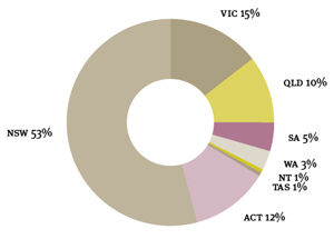 Pie chart: Percentage of school bookings per state, 2007–08. Data: NSW 53%, VIC 15%, QLD 10%, SA 5%, WA 3%, NT 1%, TAS 1%, ACT 12%.