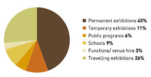 Pie chart indicating breakdown of total Museum visits by visitor category in 2006-07.