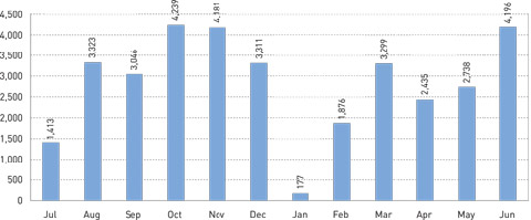 Graph showing monthly participation in externally organised function/venue hire in 2005-06.