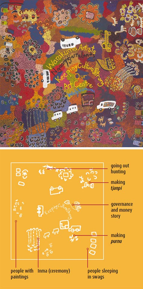 At left, a multi-coloured dot painting with three motor vehicles painted in white in the centre and another two in yellow dots on the right hand side. 'Warakurna Artists/ Ngaanyatjarra Lands / Keeping Culture Strong / Our / Art Centre' is written in the central section. To the right is a simple line diagram on a yellow background, pointing to various activities depicted in the painting alongside. These include: 'people with paintings', 'making tjanpi' and 'Inma (ceremony).  - click to view larger image