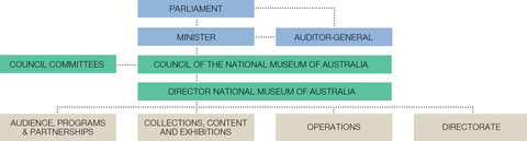 A chart showing top row: Parliament. Second row: Minister, Auditor-General. Third row: Council Committees, Council of the National Museum of Australia. Fourth row: Director, National Museum of Australia. Bottom row: Audience, Programs & Partnerships; Collections, Content and Exhibitions: Operations; Directorate.