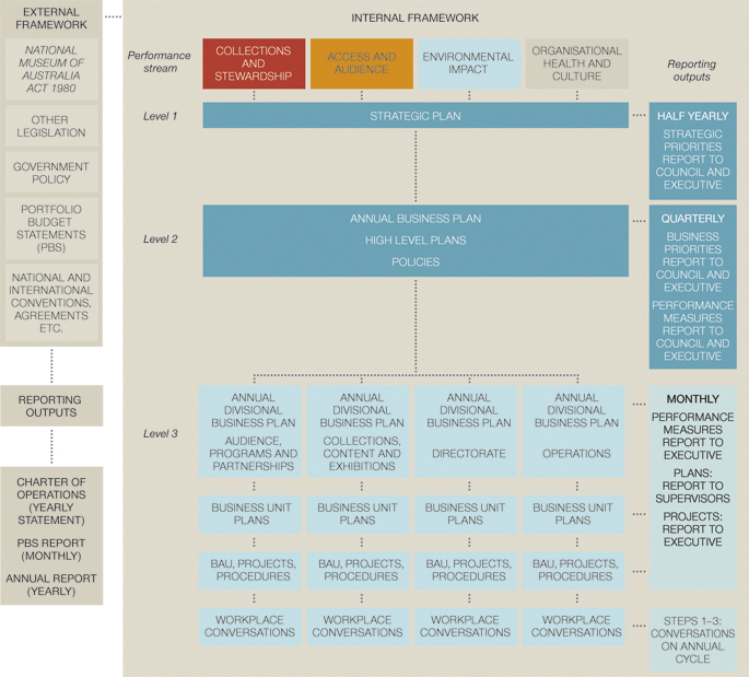 Flow chart of the Museum Performance Management Framework overview for 2011-2012. Left-hand column under the main heading 'External framework' reads 'National Museum of Australia Act 1980', other legislation, government policy, Portfolio Budget Statements (PBS), national and international conventions, agreements etc'. A line joins these categories to another box which reads 'Reporting outputs', and at the bottom, another which reads 'Charter of Operations (yearly statement) / PBS report (monthly) / Annual report (yearly)'. To the right of the chart, under the main heading 'Internal framework', are four columns headed: 'Collections and Stewardship, Access and Audience, Environmental Impact, Organisational Health and Culture.' Each of these performance streams is linked by a line down to the 'Level 1: Strategic Plan' and 'Level 2: Annual business plan / High level plans / Policies'. They also drill down to 'Level 3: Annual divisional business plan' for these four separate areas: 'Audience, Programs and Partnerships; Collections, Content and Exhibitions; Directorate; Operations'. Each of these in turn links to separate 'Business unit plans; BAU, projects, procedures; Workplace Conversations'. At the far right, under a column headed 'Reporting outputs', the Strategic Plan boxed is linked to 'Half yearly strategic priorities report to Council and Executive'. Level 2 is linked to 'Quarterly Business Report to Council and Executive, Performance Measures Report to Council and Executive'. Level 3 is linked to 'Monthly / Performance Measures Report to Executive / Plans: report to supervisors / Projects: report to Executive'. Workplace Conversations at the bottom is linked to 'Steps 1-3: conversations on annual cycle'.
