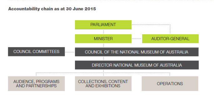 A chart showing top row: Parliament. Second row: Minister, Auditor-General. Third row: Council Committees, Council of the National Museum of Australia. Fourth row: Director, National Museum of Australia. Bottom row: Audience, Programs and Partnerships; Collections, Content and Exhibitions; Operations.