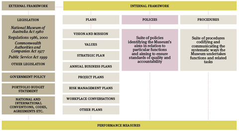 Flow chart. Left-hand column: External framework: legislation, government policy, Portfolio Budget Statement, national and international conventions, codes, agreements etc. Under the heading 'Internal framework', three columns headed: Plans, Policies, Procedures.