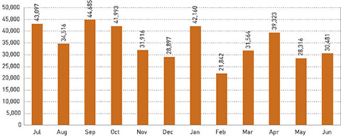 Graph indicating number of monthly visits to permanent exhibitions in 2006-07.