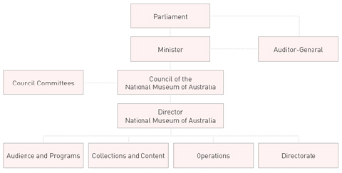 Flow chart showing the accountability chain of the Museum as at 30 June, 2006.
