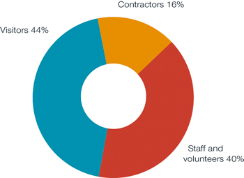 Graph showing the category of person injured, 2011-12. Visitors 44 per cent, contractors 16 per cent, staff and volunteers 40 per cent.