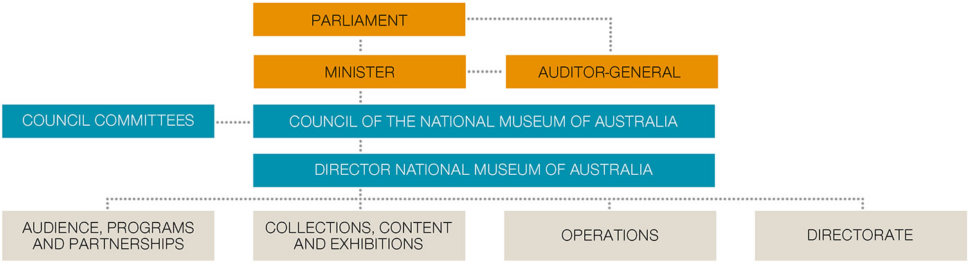 A chart showing top row: Parliament. Second row: Minister, Auditor-General. Third row: Council Committees, Council of the National Museum of Australia. Fourth row: Director, National Museum of Australia. Bottom row: Audience, Programs and Partnerships; Collections, Content and Exhibitions: Operations; Directorate.