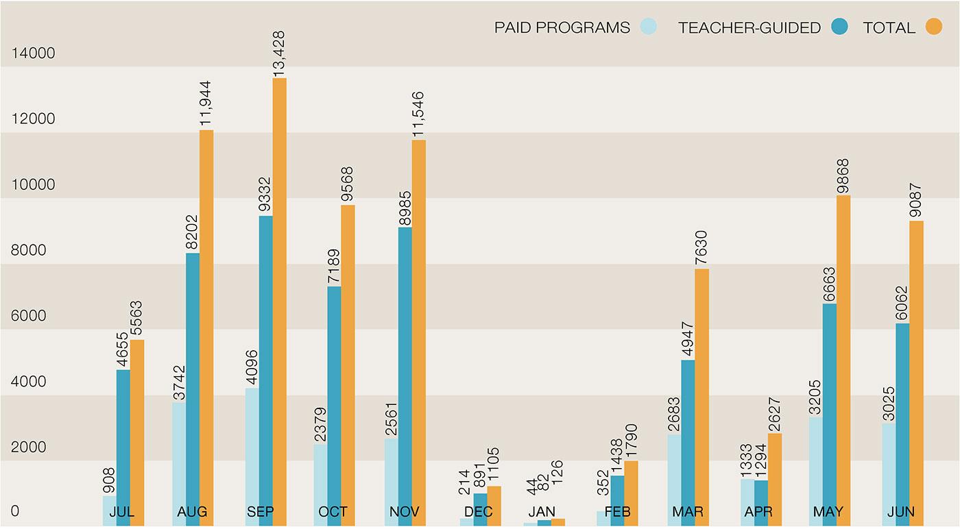 Column graph indicating the number of paid versus teacher-guided student visits, 2011-12. Paid programs: Jul 908, Aug 3742, Sep 4096, Oct 2379, Nov 2561, Dec 214, Jan 44, Feb 352, Mar 2683, Apr 1333, May 3205, Jun 3025. Teacher-guided: Jul 4655, Aug 8202, Sep 9332, Oct 7189, Nov 8985, Dec 891, Jan 82, Feb 1438, Mar 4947, Apr 1294, May 6663, Jun 6062. Totals: Jul 5563, Aug 11,944, Sep 13,428, Oct 9568, Nov 11,546, Dec 1105, Jan 126, Feb 1790, Mar 7630, Apr 2627, May 9868, Jun 9087.