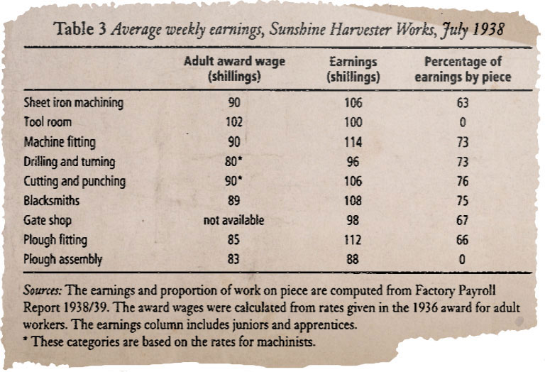 Table titled 'Average weekly earnings, Sunshine Harvester Works, July 1938'. - click to view larger image
