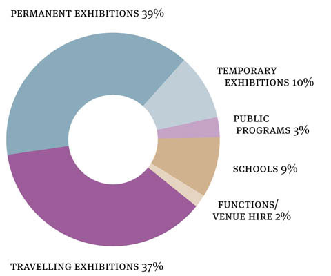 A doughnut chart indicating the breakdown of total 2008–09 Museum visitation by visitor category. Permanent exhibitions 39 per cent, temporary exhibitions 10 per cent, public programs 3 per cent, schools 9 per cent, functions/venue hire 2 per cent, travelling exhibitions 37 per cent.