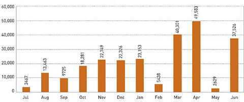 Graph indicating number of monthly visits to travelling exhibitions in 2006-07.