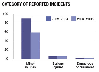 Category of reported incidents