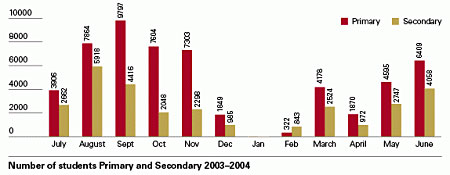 Bar Chart showing number of students Primary and Secondary 2003-2004