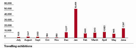 Bar chart showing Travelling exhibitions