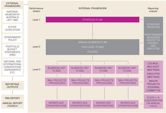 Flow chart of the Museum Performance Management Framework overview. The chart contains four columns 'External framework', Performance stream', 'Internal framework' and 'Reporting Outputs'. Listed under 'External framework' are 'National Museum of Australia Act 1980', other legislation, government policy, Portfolio Budget Statements (PBS), national and international conventions, agreements etc'. A line joins these categories to another box which reads 'Reporting outputs', and at the bottom, another which reads PBS report / Annual report (yearly)'. Listed Under 'Performance stream' in descending order are Level 1, Level 2 and Level 3. Listed under 'Internal framework' in descending order are Strategic Plan (Level 1), Annual Business Plan, High level plans, Policies (Level 2) and Business unit plans, BAU, Projects, Procedures, and Workplace conversations (Level 3). Listed under 'Reporting Outputs' in descending order are Strategic Priorities (Level 1 and 2), Performance measures report to Council and Executive (Level 1 and 2), Council and Audit meetings, Executive meetings, Major projects steering committee and Steps 1-3: Conversations on annual cycle (Level 3).