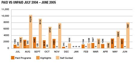 Paid vs unpaid July 2004-June 2005