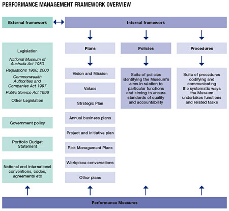 Performance Management Framework overview