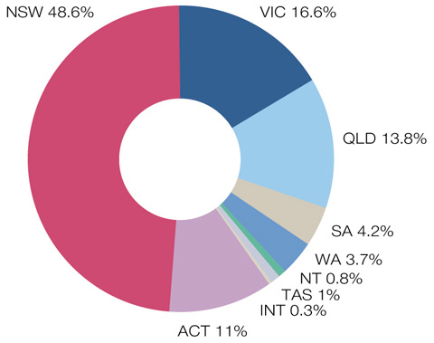 Doughnut chart indicating the percentage of school bookings per state and internationally, 2010–11. NSW 48.6 per cent, VIC 16.6 per cent, QLD 13.8 per cent, SA 4.2 per cent, WA 3.7 per cent, NT 0.8 per cent, TAS 1 per cent, INT 0.3 per cent, ACT 11 per cent.